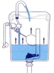 図5-3「浮玉の位置と給水の関係」