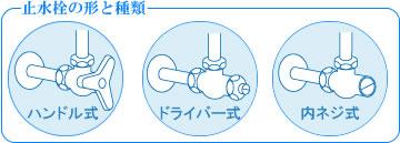 図7-1「止水栓の形と種類」
